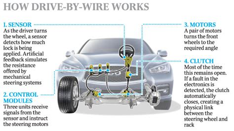 infiniti steer by wire drive by wire နည ပည မ တ ဆက motors mm