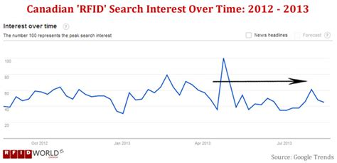 Canada Search Engines Global Canada Rfid Search Trends 2013 What Countries And Cities Are Looking For Rfid