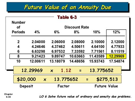 Future Value Of Annuity Table by Bab 6 Accounting And The Time Value Of Money