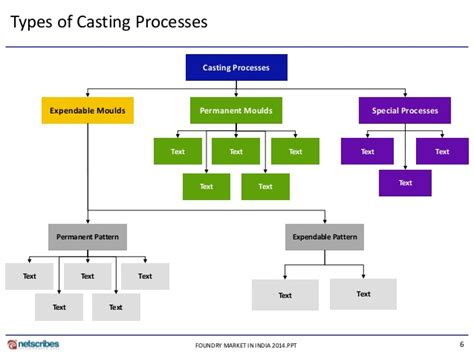 classification of pattern in casting market research report foundry market in india 2014 sle