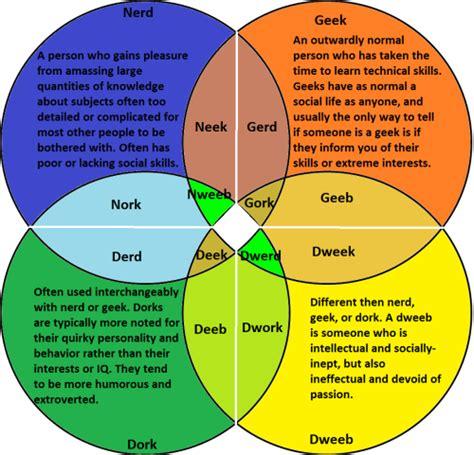venn diagram dweeb dork zazzle the hexadecalogue