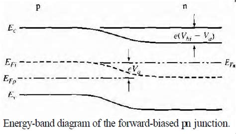 pn junction energy band diagram semiconductor physics energy band diagram of forward biased pn junction physics stack exchange
