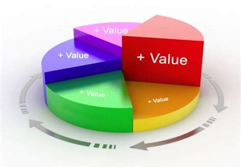 the one sure way to increase your profits add value melinaabbott
