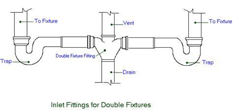 Plumbing Washing Machine Drain Diagram by Kitchen Plumbing Schematic Get Free Image About Wiring