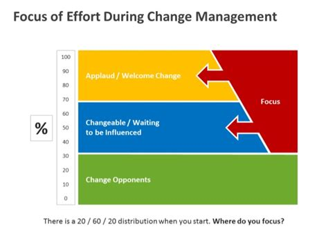 change management ppt template
