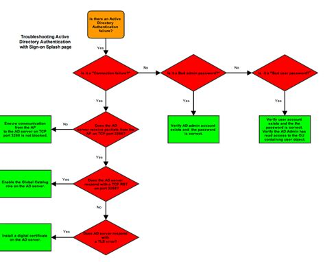 active directory flowchart troubleshooting active directory authentication with sign