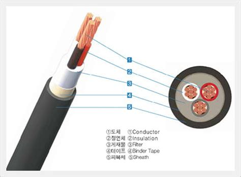 Supplier Seo Ri Maxy By Rinaya 0 6 1kv xlpe insulated pvc sheathed power cable tfr cv