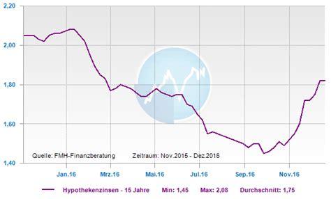 sparda bank bauzinsen bauzinsen entwicklung 2016 der jahresr 252 ckblick