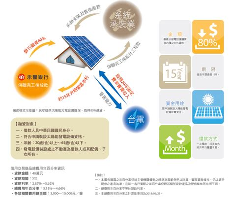 太陽能光電設備融資計畫 .txt