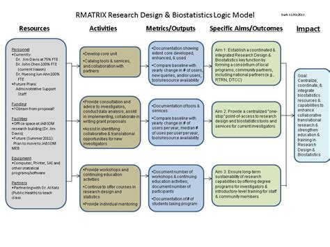 Experimental Design On Biostatistics | research design experimental design