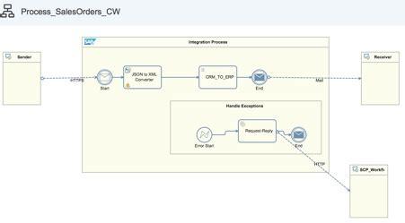 sap crm workflow scenarios sap cloud workflow meets sap cloud integration an end to