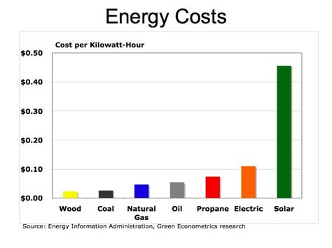 cost of solar power is solar power cost effective not really errors of