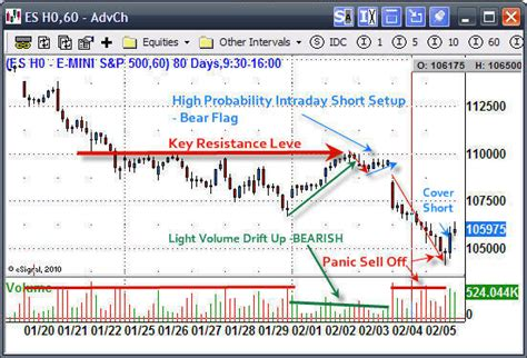 pattern day trading futures how to trade intraday gold and sp500 etf forecasts