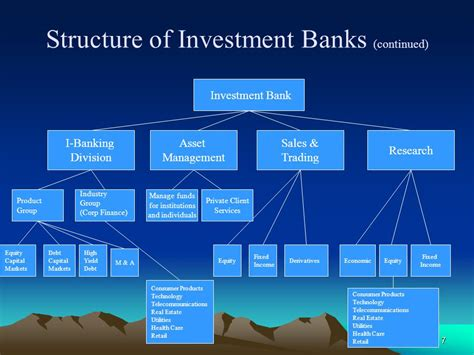 invest in banks in the investments industry ppt