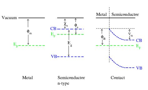 pn junction ohmic contact file ohmic2 png wikimedia commons