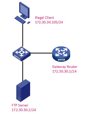 Tp Link Switch Managed T1600g 52ps how to block an illegal client with certain ip address