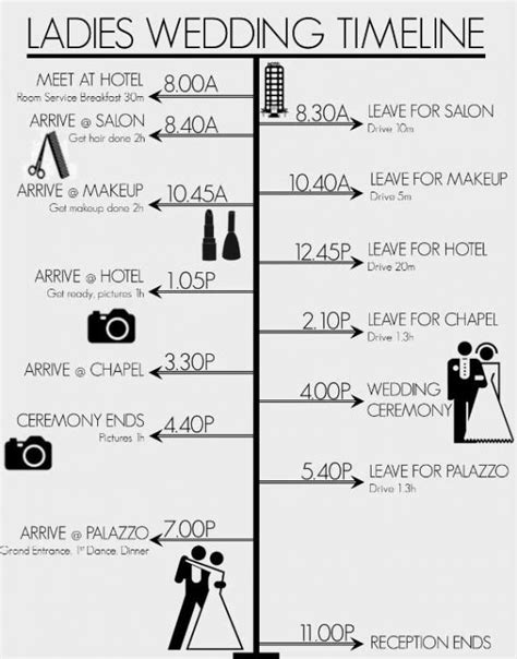 Wedding Year Timeline by Wedding Timeline New Years
