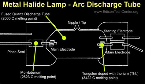 metal diagram the metal halide l how it works and history