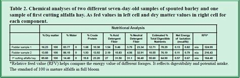 supplement sles alfalfa hay nutritional value cattle nutrition ftempo