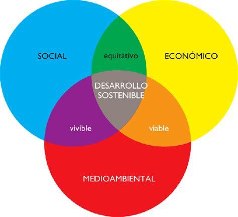 consejo empresarial mundial para el desarrollo sostenible la sostenibilidad en el contexto empresarial la rsc