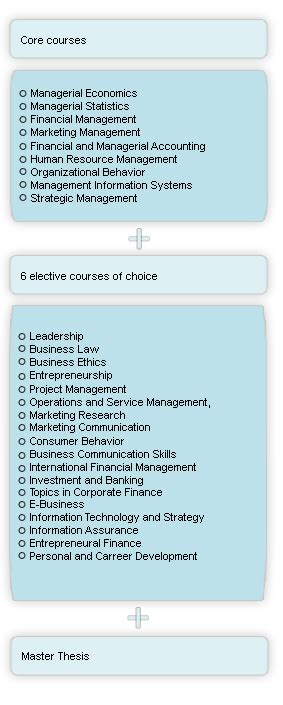 General Mba Courses by General Mba Riga Business School