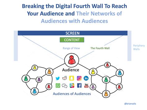 Fourth Wall breaking the digital fourth wall through experiential