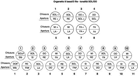 spartiti a numeri per tastiera fare di una spartiti a numeri per organetto fare di una mosca