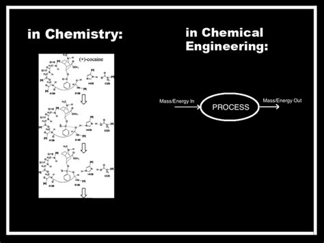 Scope Of Mba After Chemical Engineering by What Is The Best Quotation Relating To Chemical