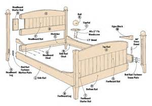 classic cherry bed woodsmith plans