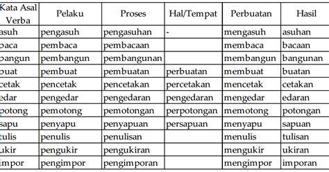 praktis membaca 2b terbatas membaca untuk memahami makna kata bentuk kata ungkapan