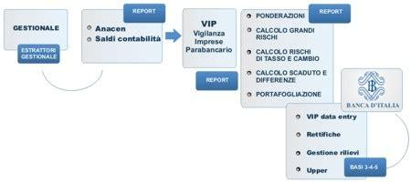 segnalazioni di vigilanza banca d italia software di vigilanza per intermediari finanziari nuovo