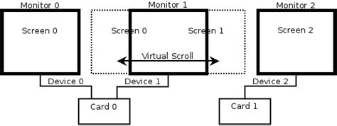 layout xorg conf nvidia xorg conf 2 cards 3 monitors why is one monitor