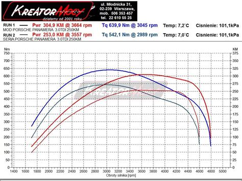 Porsche Panamera Diesel Chiptuning by Chip Tuning Porsche Panamera Diesel 3 0 250 Km Kreator Mocy