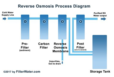 osmosis system diagram how osmosis process works filterwater