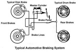 Brake And Drive System Failure The Drive Hydraulic Brake System Steering System
