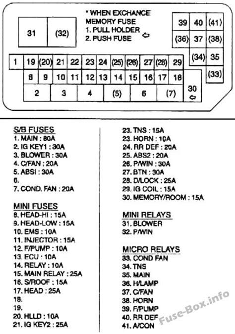 Fuse Box Diagram Gt Kia Rio Dc 2000 2005