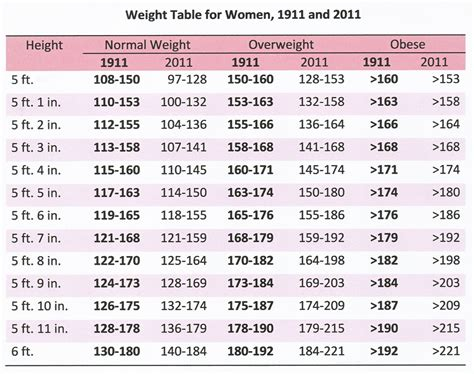 weight chart are you obese 1911 and 2011 a hundred years ago