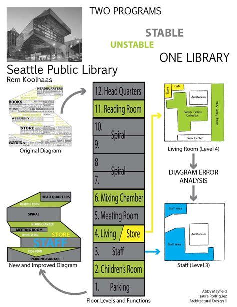 seattle library diagram analysis isaurarodriguez