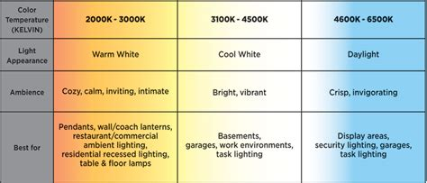 led color temperature chart color temperature kelvin
