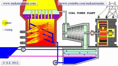thermal power plant layout animation working of thermal power plant animation www pixshark