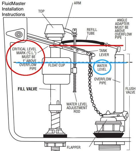 What Is A Cross Connection In Plumbing by Pacific Backflow Co Backflow Test Repair Installation