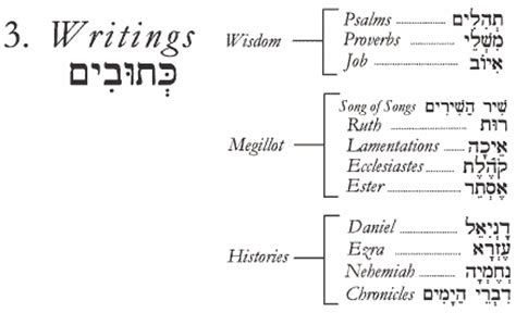 what are the three sections of the hebrew bible image gallery hebrew bible sections