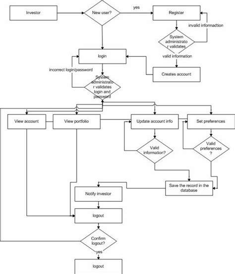 functional flow block diagram functional flow diagram tutorial driverlayer search engine