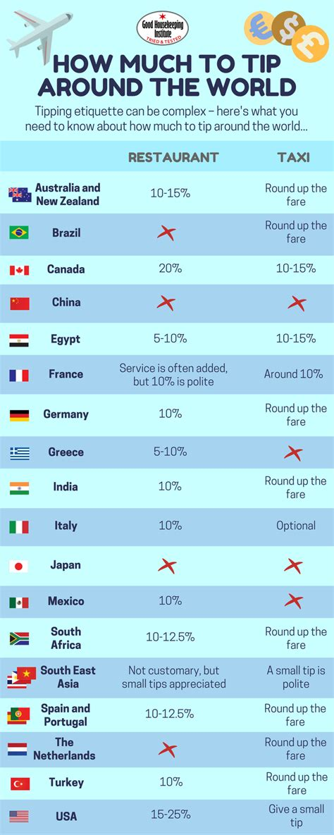 how much to tip for room service how much should i tip abroad an infographic guide to tipping worldwide housekeeping