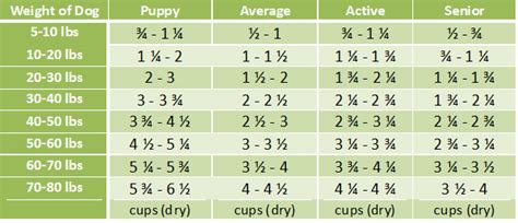 puppy feeding chart by weight age s freeze dried grain free artisan food 3 lbs