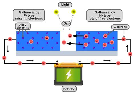what does led light how light emitting diodes work howstuffworks