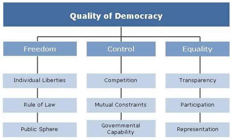 minimalist definition of democracy democracy barometer
