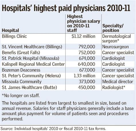 what is the salary of the highest paid pba player answers salaries for highest paid staff physicians at montana