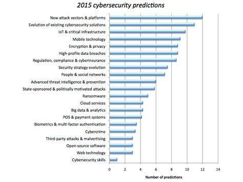 dma article new year s data predictions for 2015 cybersecurity in 2015 what to expect zdnet
