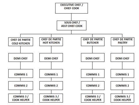 Membuat Struktur Organisasi Hotel   struktur organisasi kitchen indogastronomi